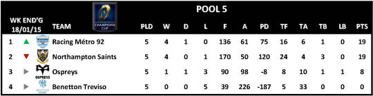 Champions Cup Round 5 Pool 5