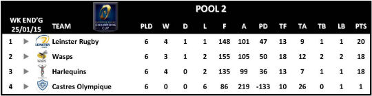 Champions Cup Round 6 Pool 2