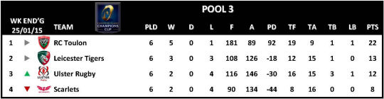 Champions Cup Round 6 Pool 3