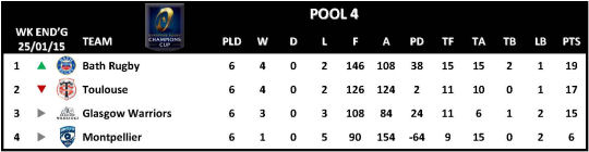 Champions Cup Round 6 Pool 4