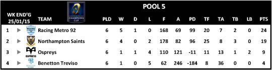 Champions Cup Round 6 Pool 5