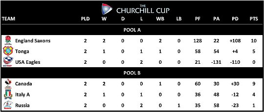 Churchill Cup Tables 2011