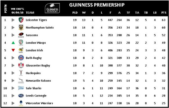 Guinness Premiership Week 19 Table