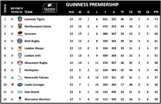 Guinness Premiership Week 22 Table