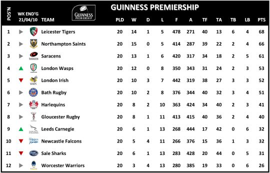 Guinness Premiership Week 20 Table