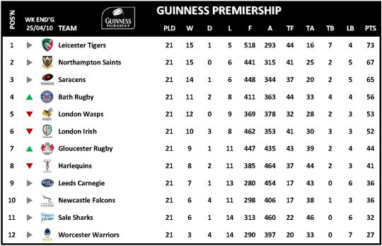 Guinness Premiership Week 21 Table