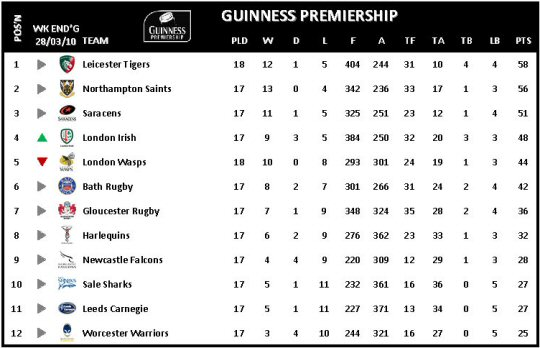 Guinness Premiership Week 18