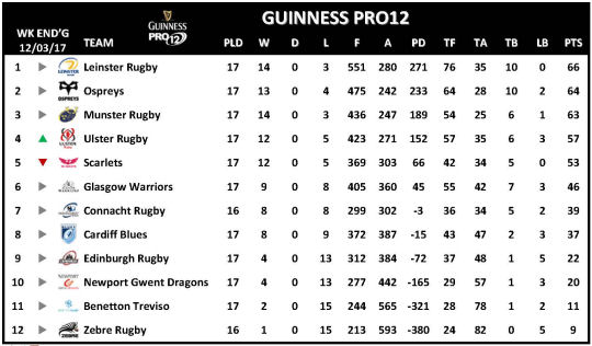 Guinness PRO12 Week 9 Rescheduled