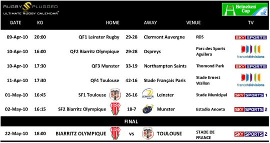 Heineken Cup Knock Out Fixtures