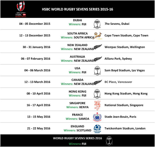HSBC World Rugby Sevens Series 2016
