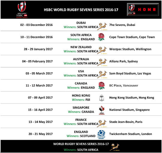 HSBC World Rugby Sevens Series 2017