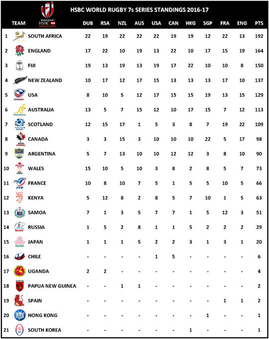 HSBC World Rugby Sevens Series Standings 2016