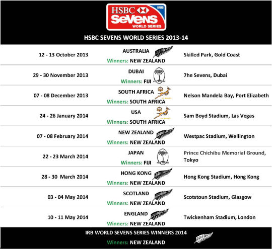 IRB SEVENS WORLD SERIES 2014