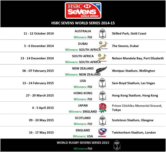 IRB World Series 2013-14