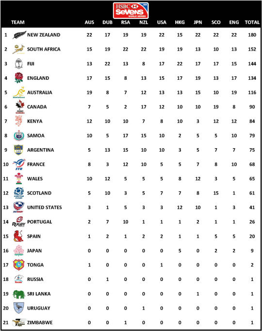 IRB SEVENS WORLD SERIES STANDINGS 2014