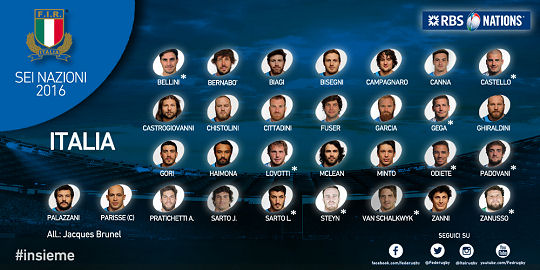 Italy 6 Nations Squad