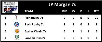 JP Morgan 7s Round 1 Table 150711