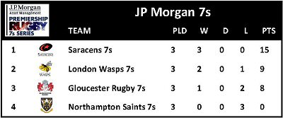 JP Morgan 7s Round 2 Table 220711