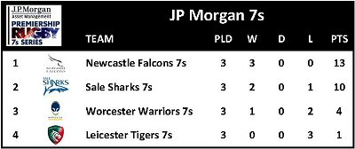JP Morgan 7s Round 3 Table 290711