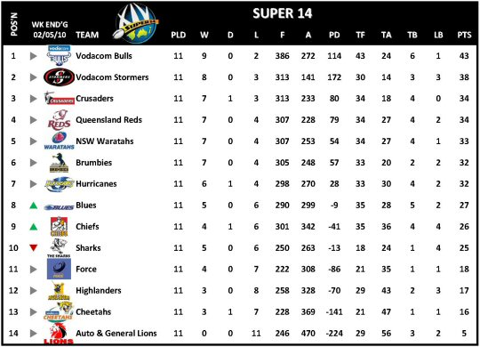 Super 14 Week 12 Table