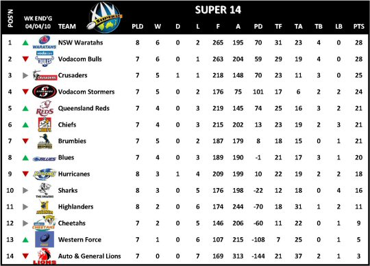 Super 14 Table Week 8