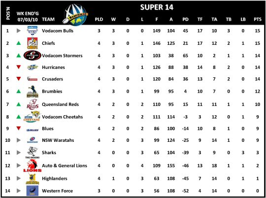 Super 14 Table Week 4