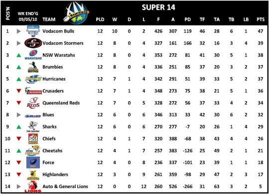 Super 14 Week 13 Table