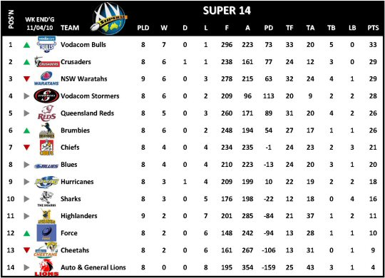 Super 14 Week 9 Table
