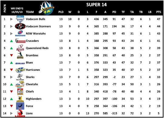 Super 14 Table Week 14
