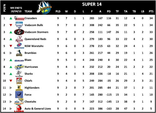 Super 14 Week 10 Table