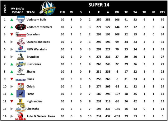 Super 14 Week 11 Table