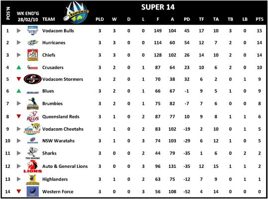 Super 14 Table Week 3