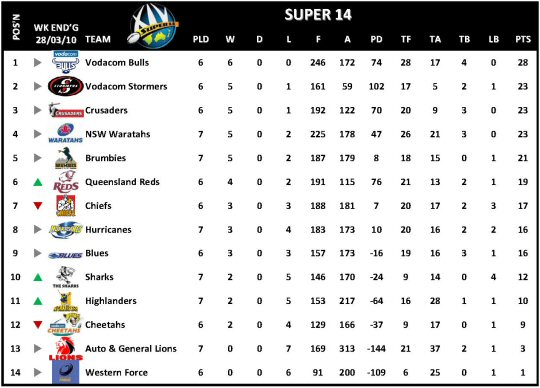 Super 14 Table Week 7