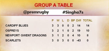 Singha 7s Group A Table 2016