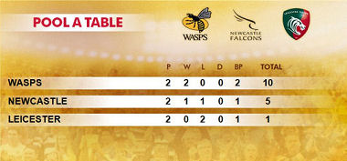 Singha 7s Group A Table 2017