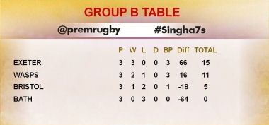 Singha 7s Group B Table 2016