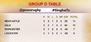 Singha 7s Group D Table 2016