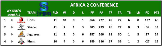 Super Rugby Table Week 12 Africa 2