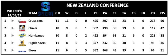 Super Rugby Table Week 12 New Zealand