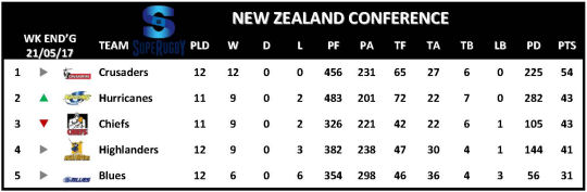 Super Rugby Table Week 13 New Zealand
