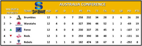 Super Rugby Table Week 14 Australia