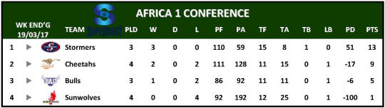 Super Rugby Table Week 4 Africa 1