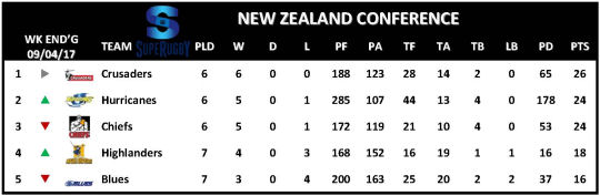 Super Rugby Table Week 7 New Zealand