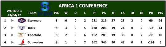Super Rugby Table Week 9 Africa 1