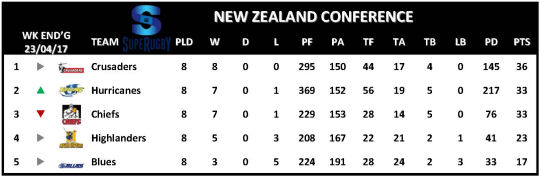 Super Rugby Table Week 9 New Zealand