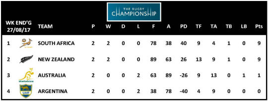 TRC 2017 Table Week 2