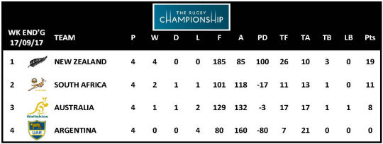TRC 2017 Table Week 4