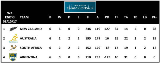 TRC 2017 Table Week 6