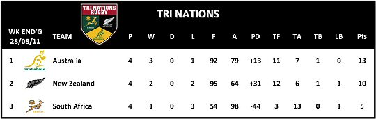 Tri Nations Table