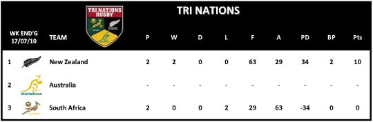 Tri Nation Table Week 2